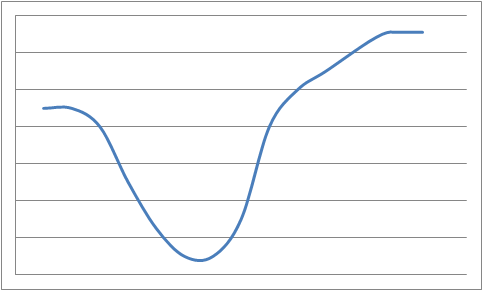График внедрения изменений