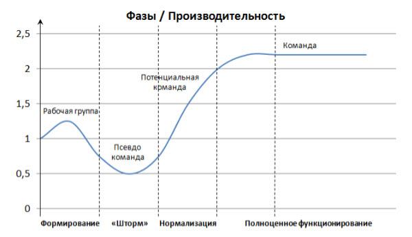 графиком команде: